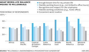 what millennials want from work charted across the world w150217 bresman howworklife 1