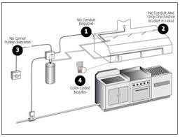 kitchen systems buckeyefire com buckeye fire equipmment no conduit required by using buckeye shielded cable no conduit is required for system inputs outputs buckeye shielded cable is listed for the gas valve