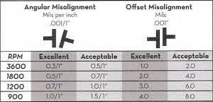 Shaft Straightness Tolerance Chart Alignment Tolerances Archives Vibralign