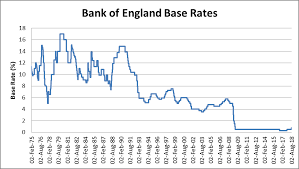 Stamp Weight Chart Uk You Will Love Uk Base Rate History Chart 2019