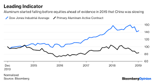 Aluminium Prices Lme Charts Aluminum Is The Market To Watch Closely In 2019 Bloomberg