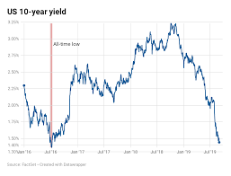 10 Yr T Note Chart Dividend Yield Investor