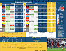 Year To Year Chart Game 9 Spurs 4 1 Liverpool Imgur