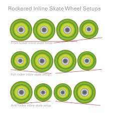 Quad Skate Wheel Hardness Chart What You Need To Know About Freestyle Slalom Skates
