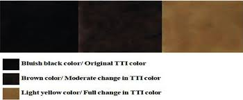 Meat Color Chart Color Chart Developed For Comparing Tti Color Response With