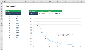 excel best fit line nonlinear curve fitting in excel engineerexcel
