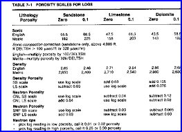 Crains Petrophysical Handbook Visual Estimation Of Porosity