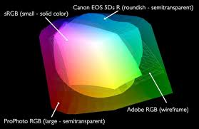 Icc Color Chart All About Icc Profiles And Working Color Spaces Podcast 577
