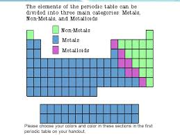 Coloring the Periodic Table Families - ppt video online download