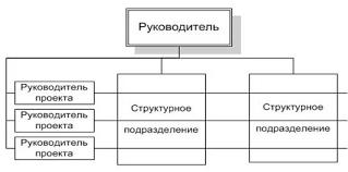 Горизонтальная структура управления организации предприятием  Курсовая работа организационная структура предприятия и
