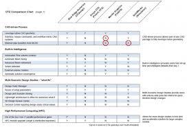 Dexron Vi Compatibility Chart Punctilious Iv Fluid Comparison Chart 2019