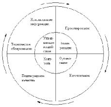 Реферат Принципы обеспечения и управления качеством продукции  Принципы обеспечения и управления качеством продукции