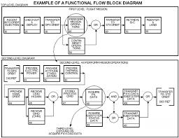 functional flow block diagram ireleast info functional flow block diagram the wiring diagram wiring block