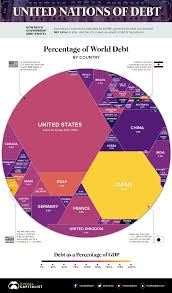 Us Debt Pie Chart 2018 This Chart Shows What 63 Trillion Of World Debt Looks Like