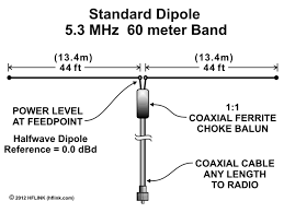 10 Meter Band Frequency Chart 5 Mhz