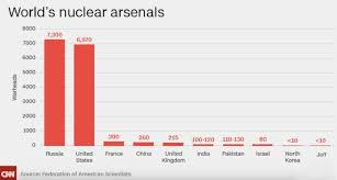 Nuke Chart Who Is Jeff And Why Does He Have Nuclear Weapons Joshua