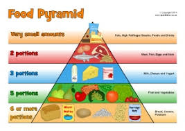 Blank Food Pyramid Chart Healthy Eating Primary Teaching Resources And Printables