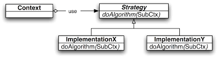 Design Patterns Tutorial Custom Java Fundamentals Tutorial Design Patterns