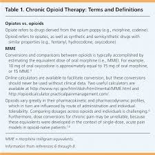 Weighing The Risks And Benefits Of Chronic Opioid Therapy