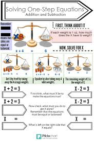 solving one step equations addition and subtraction piktochart infographic