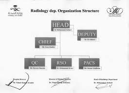 Radiology Services Al Omran General Hospital