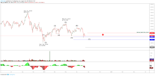 Nikkei 225 Mets A Minimum Elliott Wave Requirement Ditto Trade
