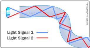How Does An Optical Fiber Transmit Light How Fiber Optics