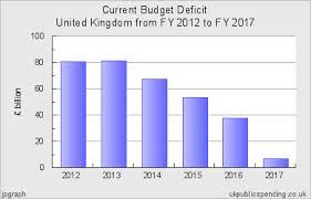 Uk Deficit Chart Current Budget Deficit For United Kingdom 2012 2017