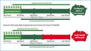 Bajaj Allianz Lifelong Assure Plan Review Key Features