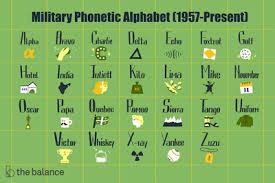 The international phonetic alphabet (ipa) is a standardized system of pronunciation (phonetic) symbols used, with some variations, by many dictionaries. Military Phonetic Alphabet List Of Call Letters