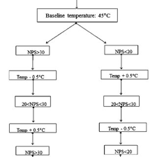 Flow Chart Showing A Schematic Principle Of The Method Of