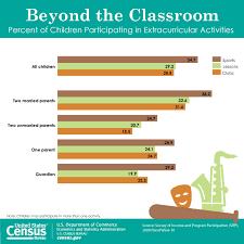 Nearly 6 Out Of 10 Children Participate In Extracurricular