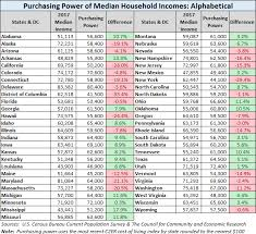 Median Household Purchasing Power For The 50 States And Dc