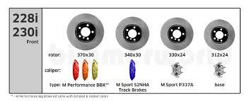 Brake Caliper Piston Size Chart Differences Among F22 F3x Stock M Sport And M Performance
