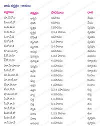 Rasi Chart In Telugu Meticulous Telugu Nakshatra Compatibility Chart Telugu
