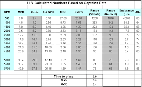 Evinrude Fuel Consumption Chart Boattest Com Reviews The Evinrude E Tec 250 H O Evinrude