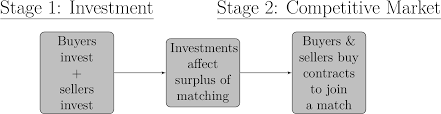 Investment without Coordination Failures