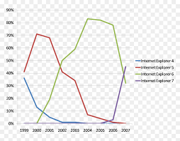 Internet Browser Usage Graph Hd Png Download Graph Png