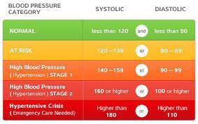 Blood Pressure Levels Chart May Is High Blood Pressure Education Month Higi