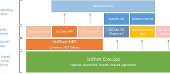 Scichart 2017 The Vision Roadmap Fast Native Chart