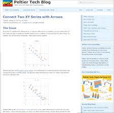 Peltier Charts Img Peltiertech 600 Critical To Success
