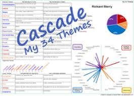Strengthsfinder Themes Chart Cascades 34 Theme Report On A Single Page For Cliftonstrengths