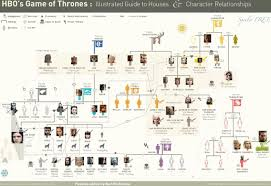 Game Of Thrones Character Tree In 2019 Game Of Thrones Map