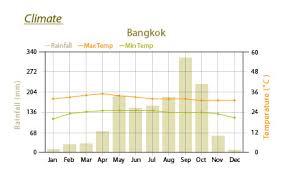 Bangkok Climate Chart Bangkok Day Tours Extraordinary Elephant Day Trip