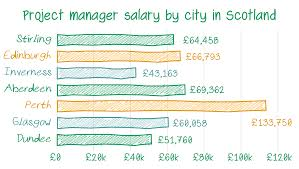 project management salaries ebook project management average salaries by city in scotland for project managers
