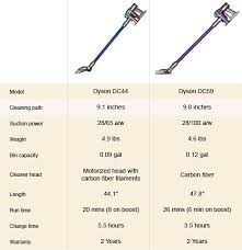 Dyson Suction Power Chart Dyson Dc59 Animal Review Great For Cleaning Pet Hair