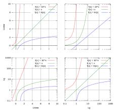 Logarithmic Scale Wikipedia