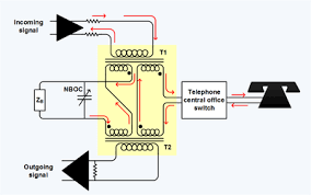 telephone hybrid telephone hybrid transformer at the interface of the four wire long distance trunk and the two wire local loop zb is the balance termination