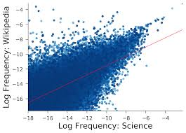 Science Is Shaped By Wikipedia Evidence From A Randomized Control