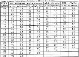 Pig Feeding Chart By Age Pdf Guide To Proper Feeding Of Hog Swine Part 1 Entrepinoys